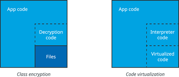 Class encryption and code virtualization