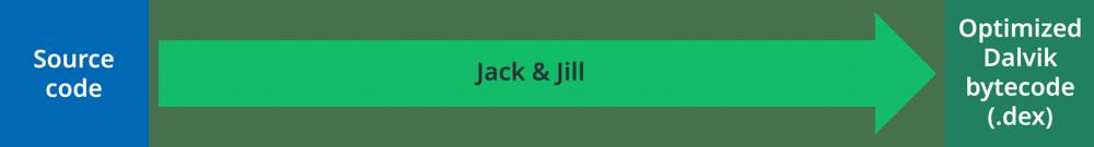 Diagram Jack & Jill