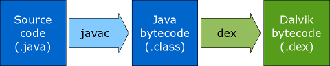 javac_dex