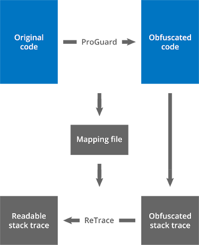 ReTrace deobfuscation workflow